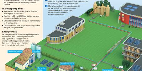 Duurzaam Energienetwerk uit drinkwater
